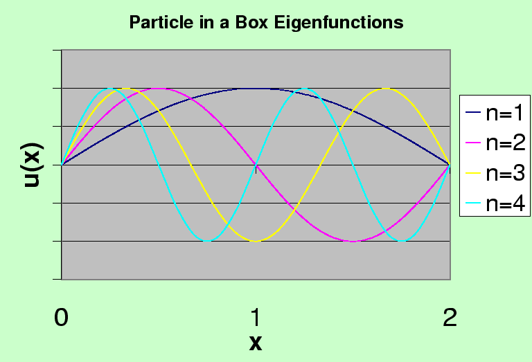 The Particle in a 1D Box