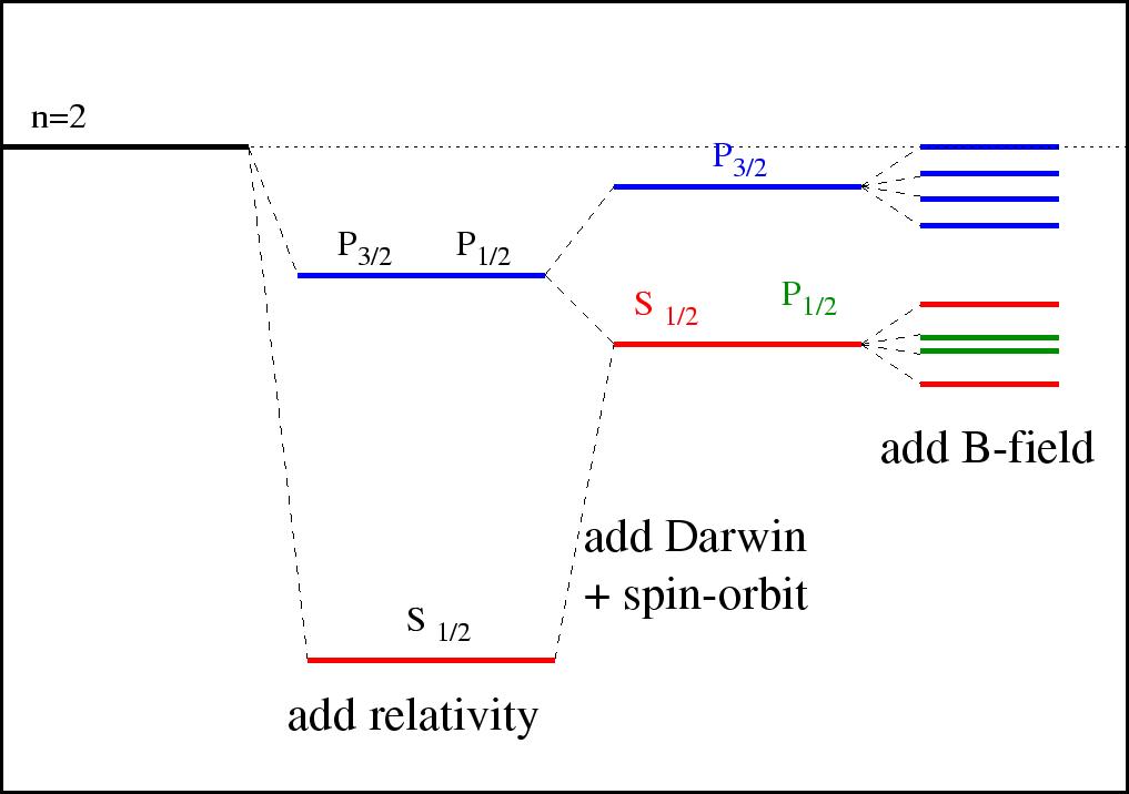 hydrogen atom in a weak magnetic field